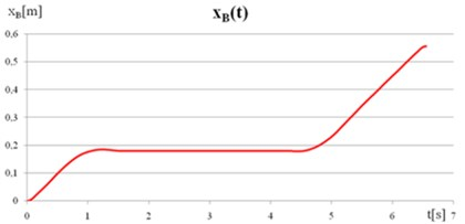 a) The displacement of point B along the x axis, b) The displacement of point B along the y-axis