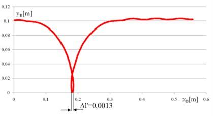 The trajectory of point B and single  deflection of the track lug