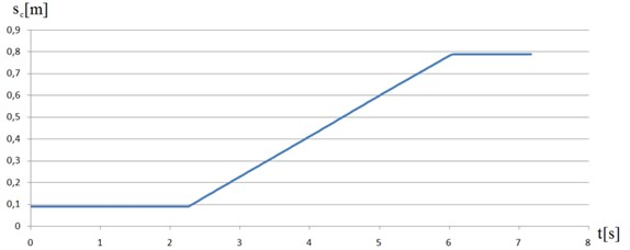 Displacement of the characteristic point C