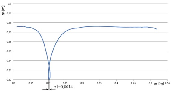 The trajectory motion of the point B and deflection of the single track lug