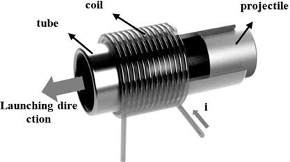 Principle of the coil gun