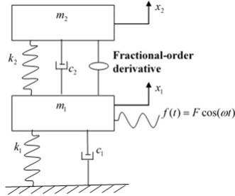 The model of fractional-order DVA