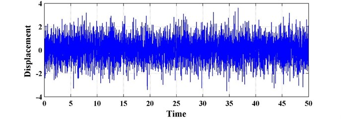 The time history of random excitation