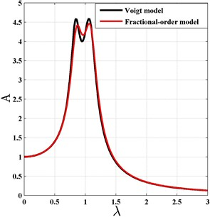 The comparison of the fractional-order  and integer-order Voigt type DVA for H∞ optimization criterion