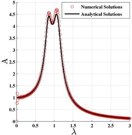 The normalized frequency response curve based on H∞ optimization criterion