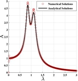 The normalized frequency response curve based on H2 optimization criterion