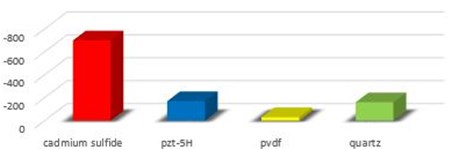 Comparison of electric potential developed with different piezoelectric materials