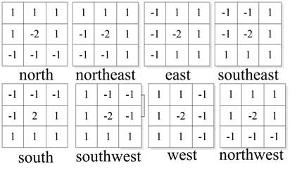 The convolution sum distribution
