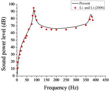 Comparison of sound power level with that of Li et al. [10]