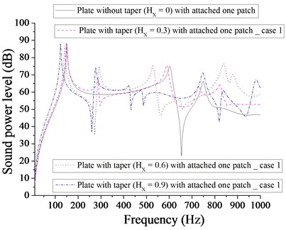 Comparison of sound power level (dB) of  plate without taper (HX= 0) and with taper  (HX= 0.3, 0.6, 0.9) with attached  one patch for case 1