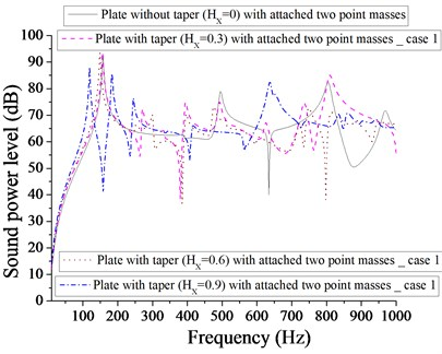 Comparison of sound power level (dB) of plate without taper (HX= 0) and with taper  (HX= 0.3, 0.6, 0.9) with attached  two point masses for case 1