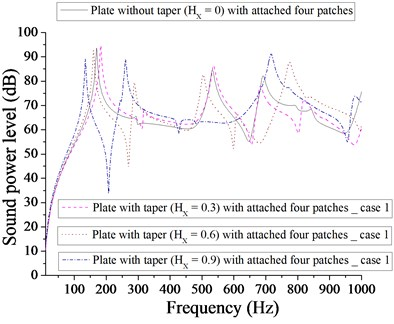Comparison of sound power level (dB) of plate without taper (HX= 0) and with taper  (HX= 0.3, 0.6, 0.9) with attached  four patches for case 1