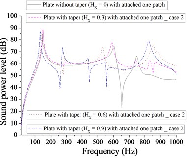 Comparison of sound power level (dB) of plate without taper (HX= 0) and with taper  (HX= 0.3, 0.6, 0.9) with attached  one patch for case 2