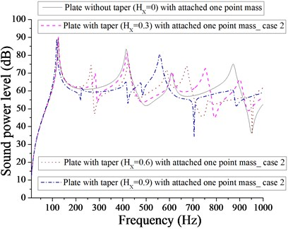 Comparison of sound power level (dB) of plate without taper (HX= 0) and with taper  (HX= 0.3, 0.6, 0.9) with attached  one-point mass for case 2