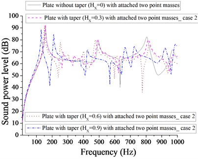 Comparison of sound power level (dB) of plate without taper (HX= 0) and with taper  (HX= 0.3, 0.6, 0.9) with attached  two point masses for case 2
