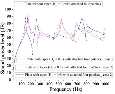Comparison of sound power level (dB) of plate without taper (HX= 0) and with taper  (HX= 0.3, 0.6, 0.9) with attached  four patches for case 2