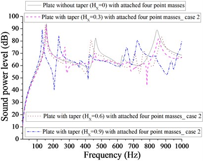 Comparison of sound power level (dB) of plate without taper (HX= 0) and with taper  (HX= 0.3, 0.6, 0.9) with attached  four point masses for case 2