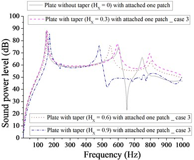 Comparison of sound power level (dB) of plate without taper (HX= 0) and with taper  (HX= 0.3, 0.6, 0.9) with attached  one patch for case 3