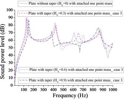Comparison of sound power level (dB) of plate without taper (HX= 0) and with taper  (HX= 0.3, 0.6, 0.9) with attached  one-point mass for case 3