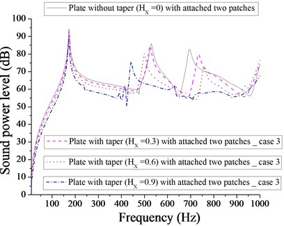 Comparison of sound power level (dB) of plate without taper (HX= 0) and with taper  (HX= 0.3, 0.6, 0.9) with attached  two patches for case 3