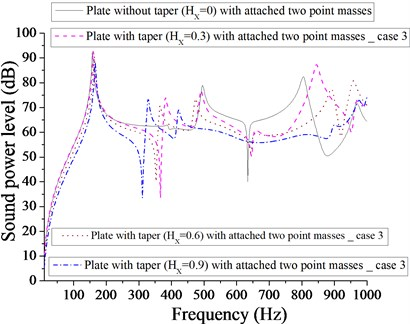 Comparison of sound power level (dB) of plate without taper (HX= 0) and with taper  (HX= 0.3, 0.6, 0.9) with attached  two point masses for case 3