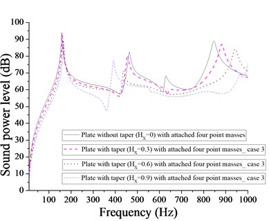 Comparison of sound power level (dB) of plate without taper (HX= 0) and with taper  (HX= 0.3, 0.6, 0.9) with attached  four point masses for case 3