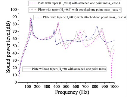 Comparison of sound power level (dB) of plate without taper (HX= 0) and with taper  (HX= 0.3, 0.6, 0.9) with attached  one-point mass for case 4
