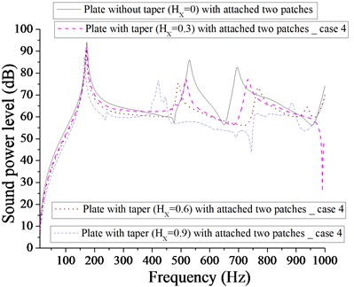 Comparison of sound power level (dB) of plate without taper (HX= 0) and with taper  (HX= 0.3, 0.6, 0.9) with attached  two patches for case 4