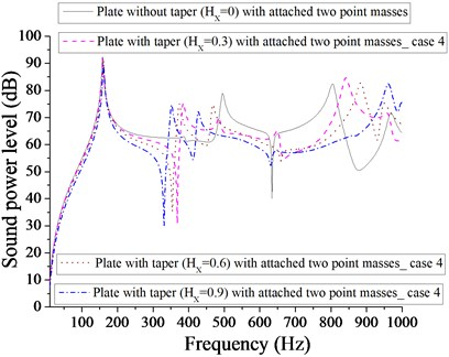 Comparison of sound power level (dB) of plate without taper (HX= 0) and with taper  (HX= 0.3, 0.6, 0.9) with attached  two point masses for case 4
