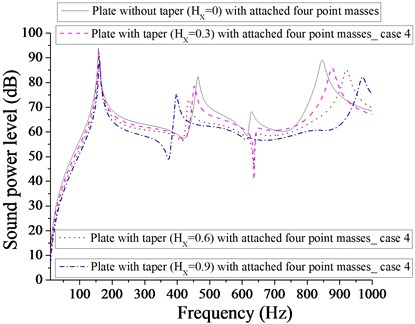 Comparison of sound power level (dB) of plate without taper (HX= 0) and with taper  (HX= 0.3, 0.6, 0.9) with attached  four point masses for case 4