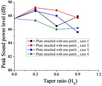 Variation of peak sound power level without taper (HX= 0) and with different taper ratio taken for plate with one patch for case 1, 2, 3 and 4