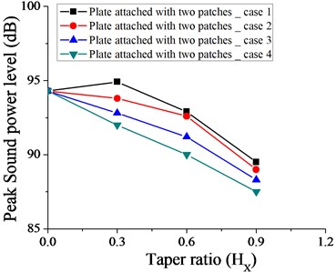 Variation of peak sound power level without taper (HX= 0) and with different taper ratio taken for plate with two patches for case 1, 2, 3 and 4