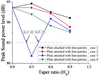 Variation of peak sound power level without taper (HX= 0) and with different taper ratio taken for plate with four patches for case 1, 2, 3 and 4