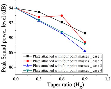 Variation of peak sound power level without taper (HX= 0) and with different taper  ratio taken for plate with four point masses  for case 1, 2, 3 and 4