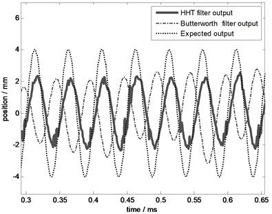 The effect comparison chart at 20 Hz
