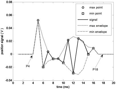 Effect of turning point on envelope (b)