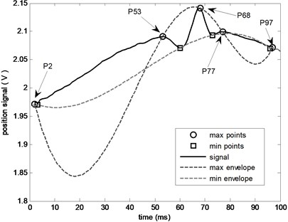 The decomposition result after  considering turning points