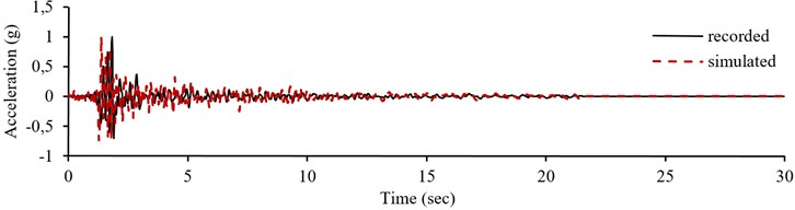 Normalized recorded accelerogram, pseudo-acceleration response spectrum  and simulation result of record number 40 in E-W component from testing sets
