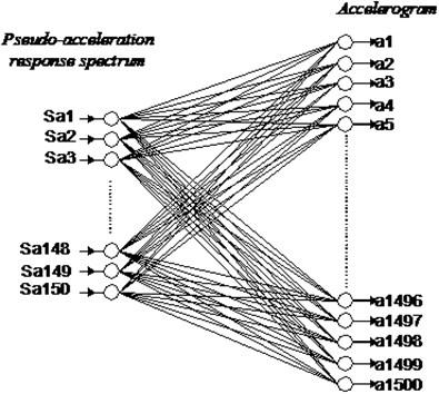 Framework of the simulating neural network