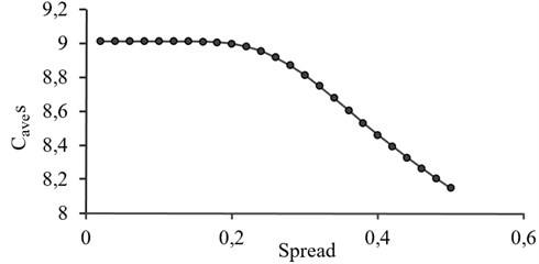 The effect of spread constant on GRNN performance
