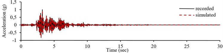 Normalized recorded accelerogram, pseudo-acceleration response spectrum  and simulation result of record number 17 in E-W component from training sets