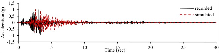 Normalized recorded accelerogram, pseudo-acceleration response spectrum  and simulation result of record number 24 in E-W component from testing sets