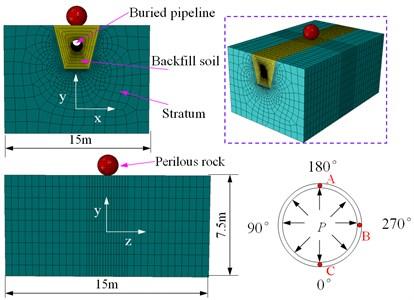 Finite element models