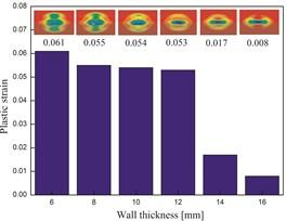 Plastic strain distribution in different conditions