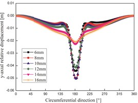 Y-axial relative displacement of cross section in different conditions