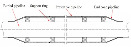 Protective device of the buried pipeline
