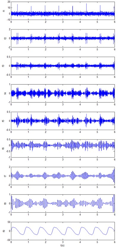 ALIF decomposition of the vibration signal
