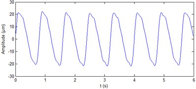 Processing results of simulation signals