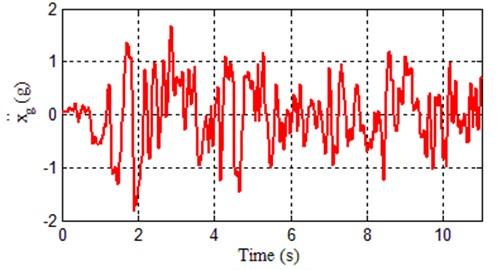 EI Centro 1940 earthquake excitation