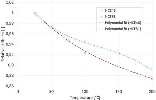 Evolution of stiffness with temperature
